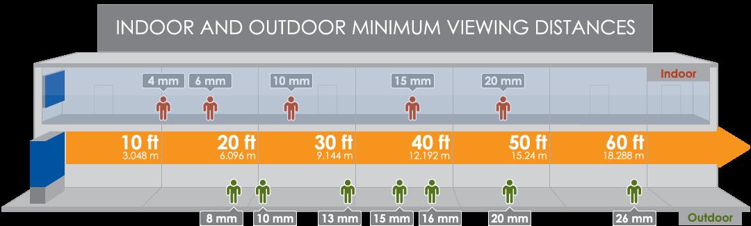 indoor-outdoor-minimum-viewing-distances