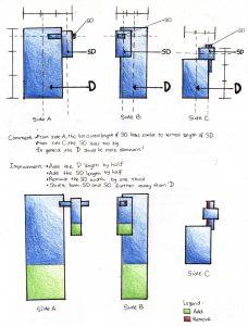 2D Sketch Analysis of Model 3