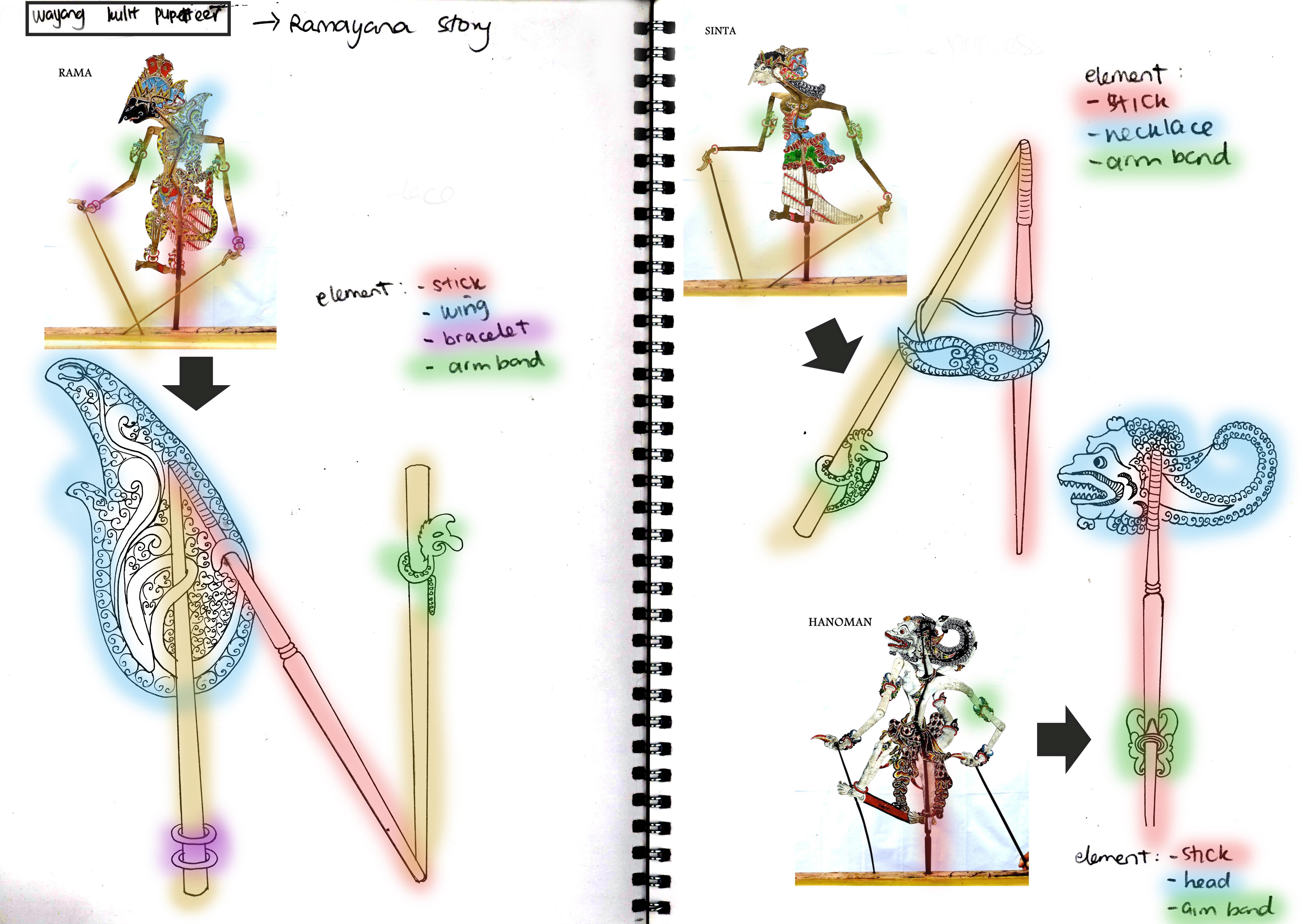 Shadow puppet characterization