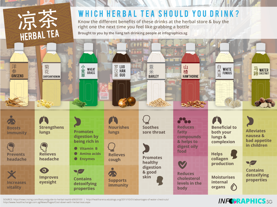 acidic content of tea Sipping acidic drinks such as fruit teas and flavoured water can wear away teeth and damage the enamel, an investigation by scientists has shown the king's college london team found that drinking them between meals and savouring them for too long increased the risk of tooth erosion from acid.
