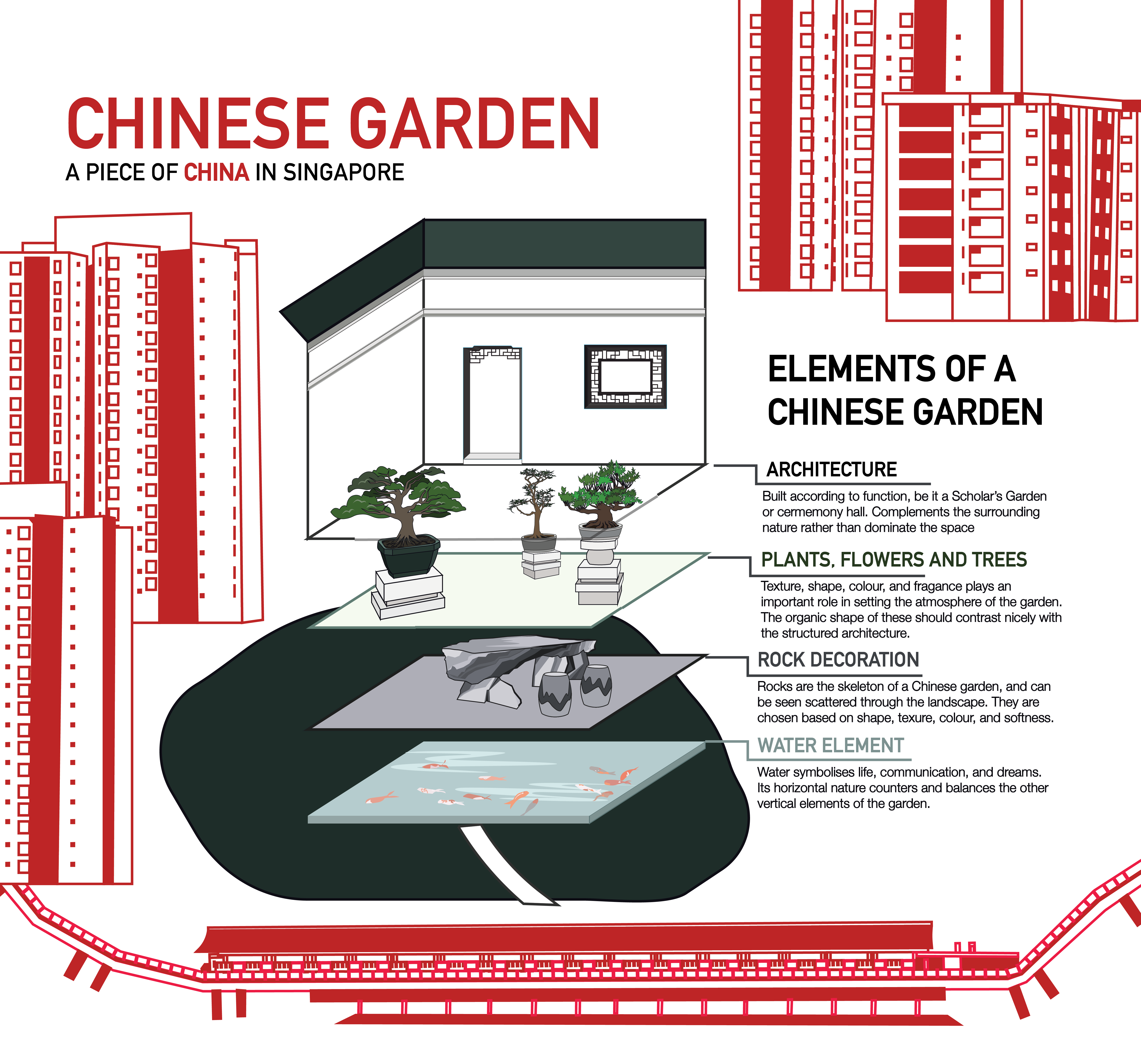 2DII Project 2 Singapores Chinese Garden Final Scarlet Sunday