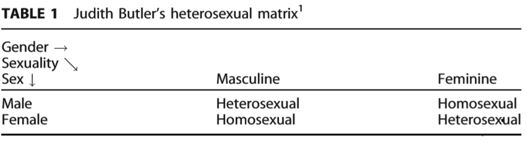 Heterosexuality is a construct tab