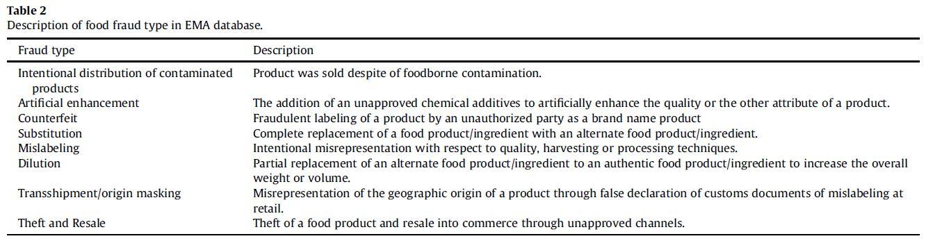 Discription_food_fraud_EMA