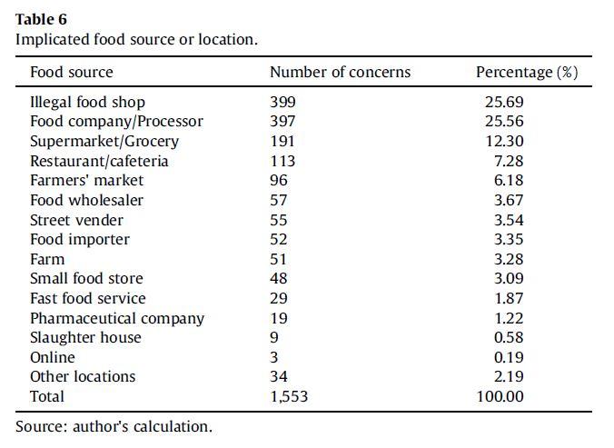 food_source