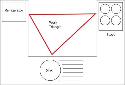 work_triangle