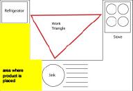 work-triangle