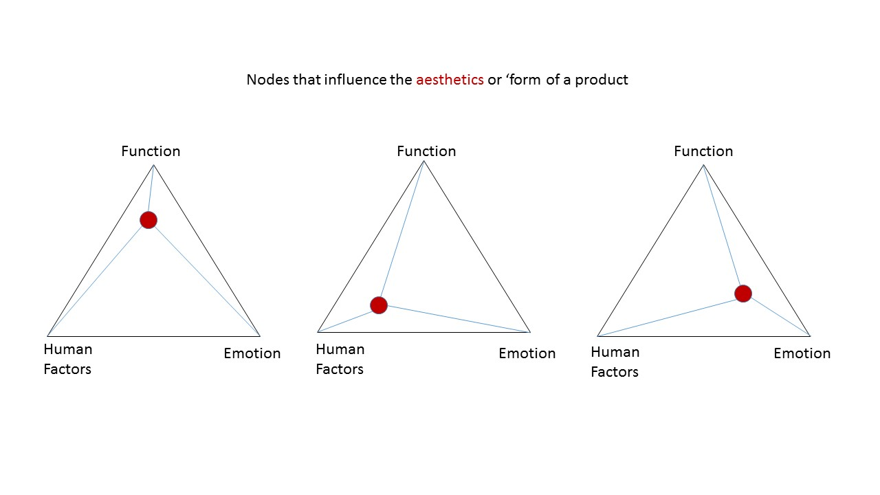 9fc0c069ed5 Nodes that influence the aesthetics or form of a product – Rachel Fong