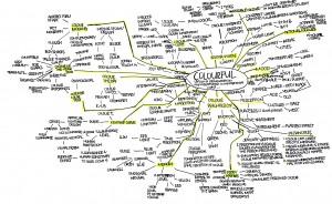 Colourful Mindmap