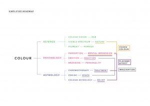 Simplified Mindmap