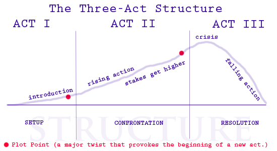 3-act