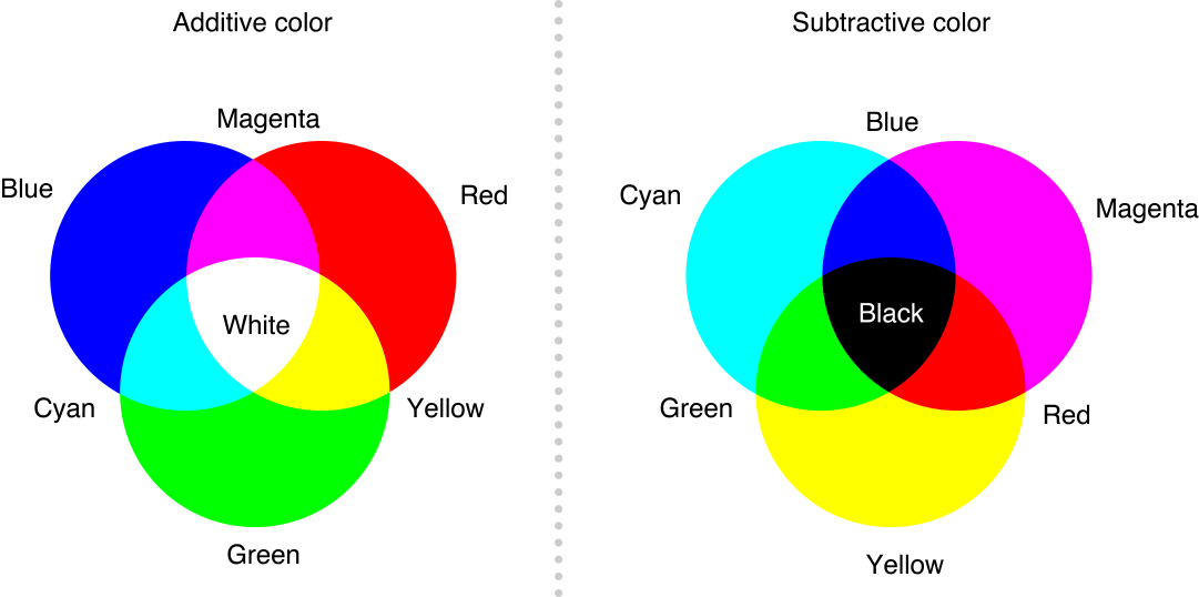 Additive VS Subtractive Color Wheel